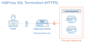 haproxy_ssl