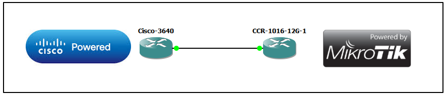 Cisc-to-MikroTik-GNS3